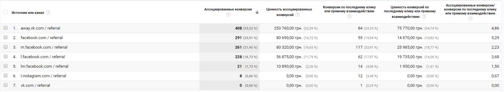 Каких результатов в SMM-продвижении интернет-магазина «Arizzo» нам удалось добиться