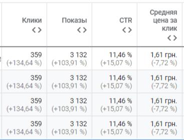 увеличение показателей эффективности при снижении средней цены за клик