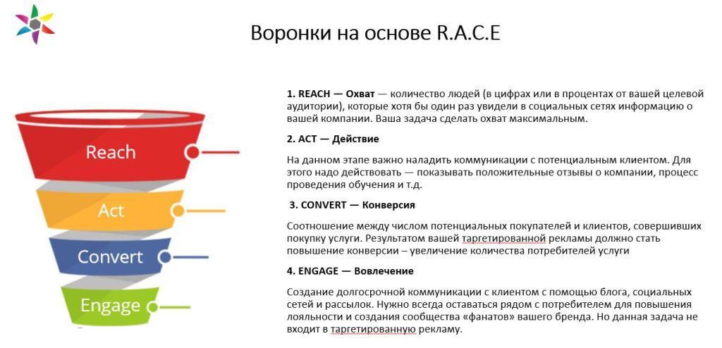 Прописываем классическую воронку RACE