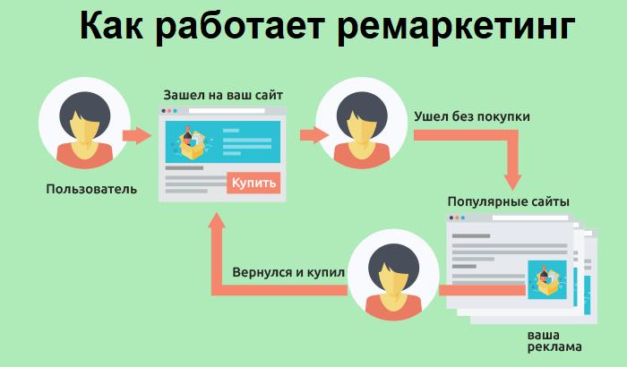 инфографика как работает ремаркетинг