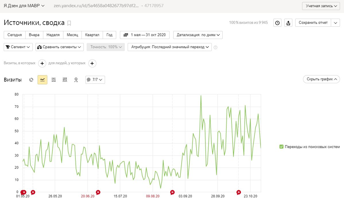 Трафик из поисковых систем за полгода, растет БЕЗ публикаций новых статей и каких-либо других SEO-манипуляций