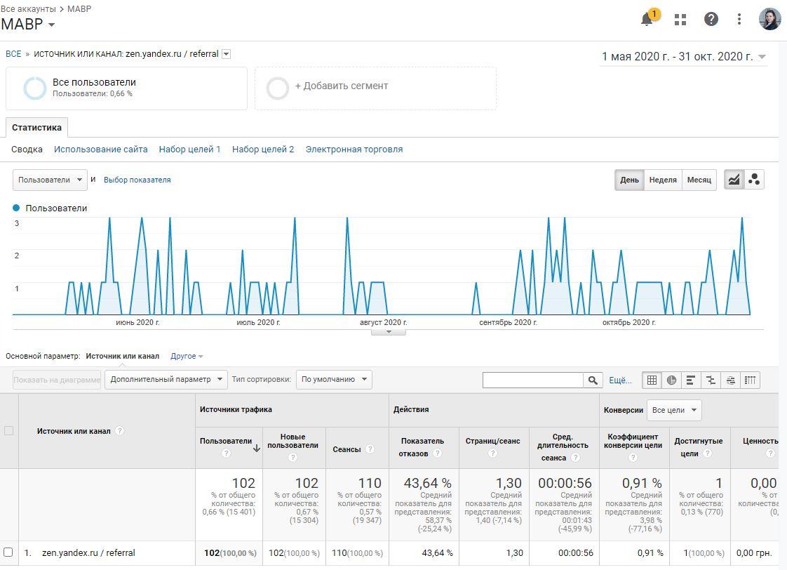 Трафик с Яндекс.Дзен на МАВР