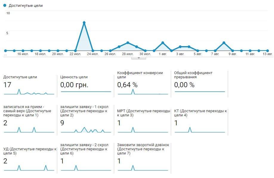 По данным Google Analytics всего было 17 конверсий.