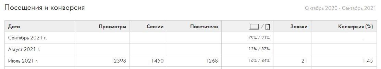 Согласно данным из CRM Клиента видим 21 заявку