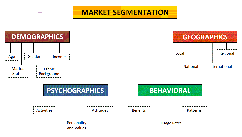 психография в маркетинге